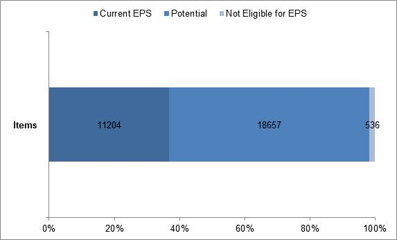 Example EPS graph