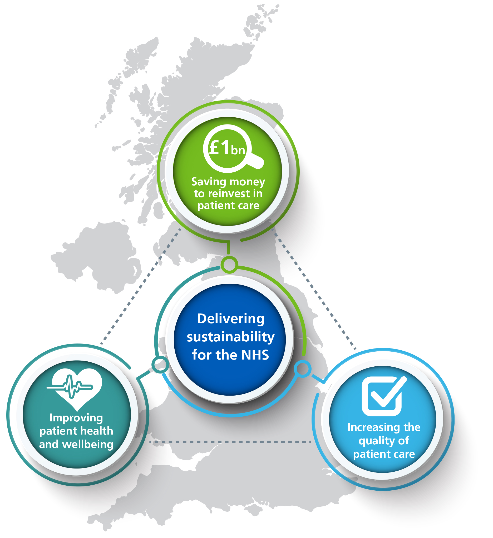 Delivering sustainability for the NHS by saving money to reinvest in patient care, improving patient health and wellbeing and increasing the value of patient care.